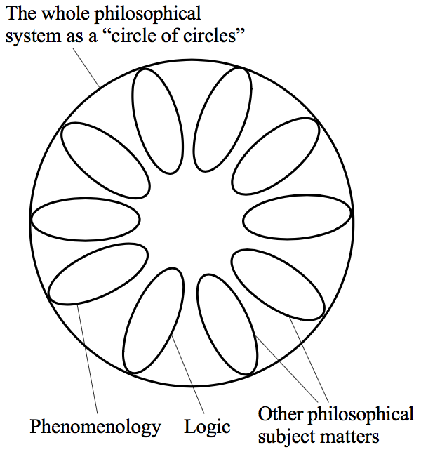 Hegel's Dialectics (Stanford Encyclopedia of Philosophy/Winter 2016 Edition)