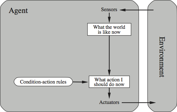 Artificial Intelligence (Stanford Encyclopedia of Philosophy) on