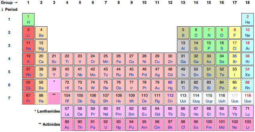 Union of pure and applied chemistry'speriodic table of the elements