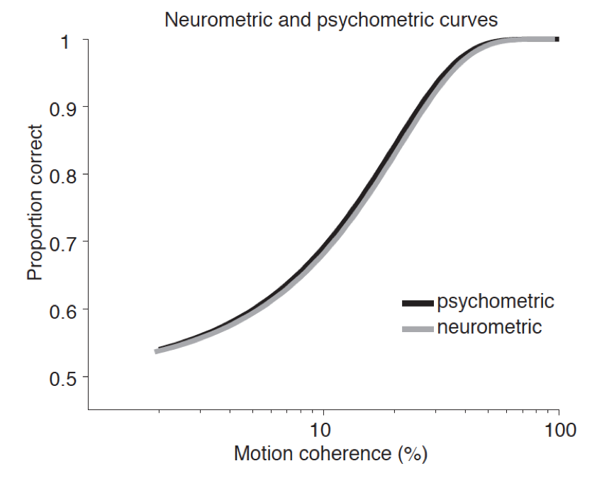 The Neuroscience of Consciousness (Stanford Encyclopedia of
