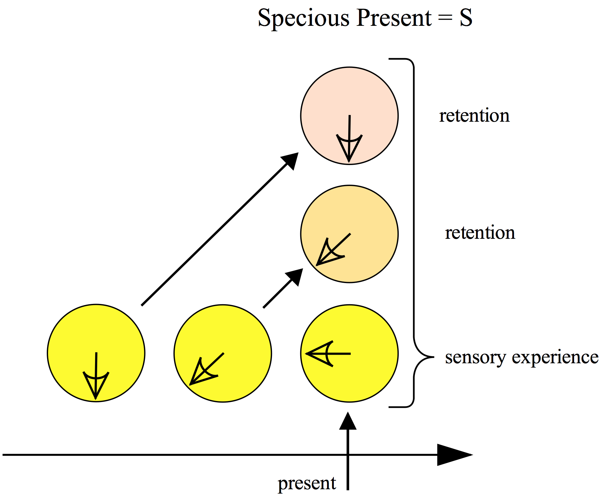 Temporal Consciousness  Stanford Encyclopedia Of Philosophy