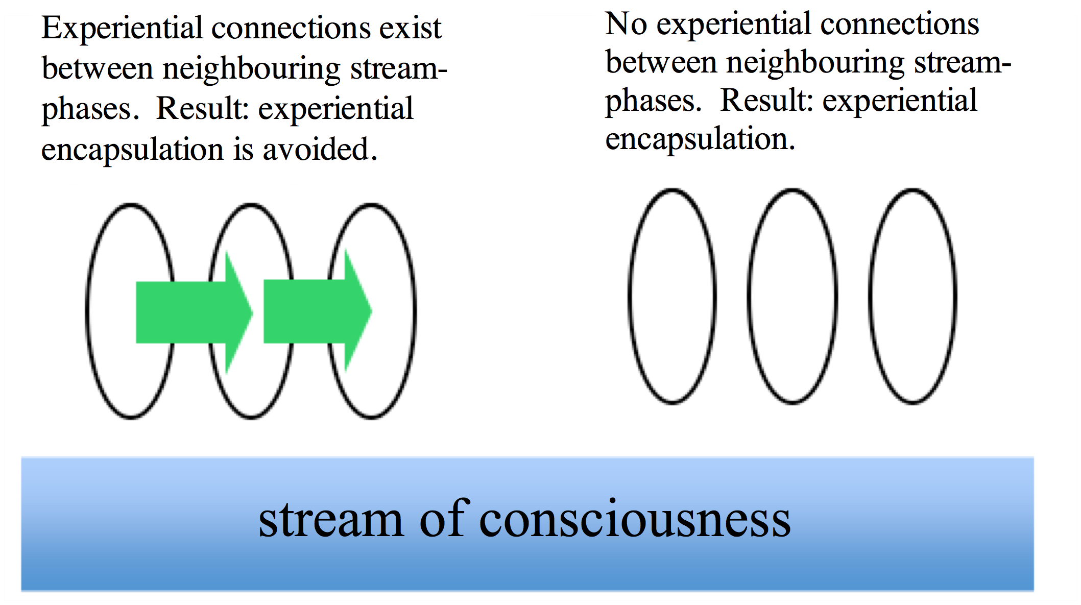 Temporal Consciousness (Stanford Encyclopedia of Philosophy)