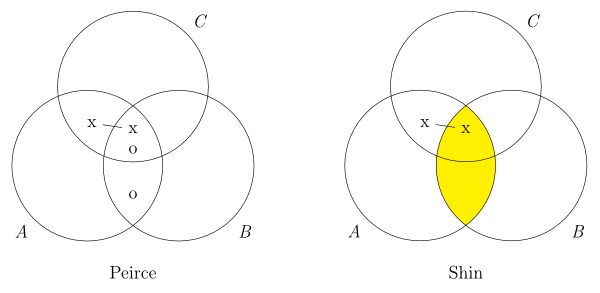 Diagrams stanford encyclopedia of philosophy two diagrams both consisting of three overlapping circles labeled a b ccuart