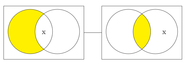 Diagrams stanford encyclopedia of philosophy two rectangles connected by a line each containing two overlapping circles in the first rectangle ccuart Choice Image