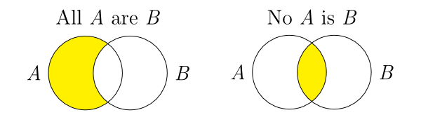 Diagrams stanford encyclopedia of philosophy two venn diagrams the first is titled all a are b and consists ccuart