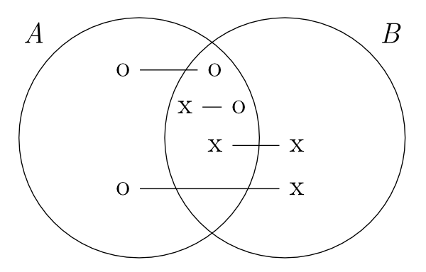 Diagrams Stanford Encyclopedia Of Philosophy