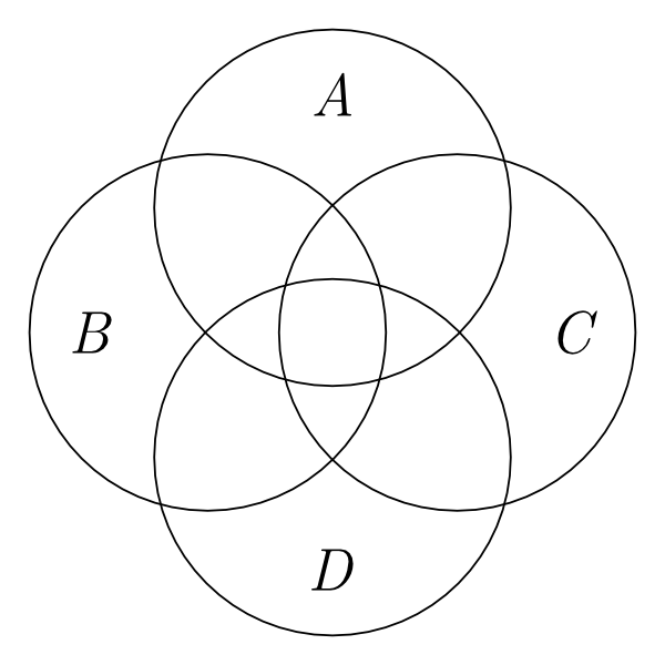 diagrams  stanford encyclopedia of philosophy four overlapping circles labeled     a          b          c