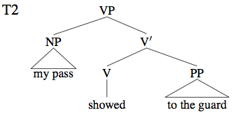 Philosophy of linguistics stanford encyclopedia of philosophy a tree diagram for the sentence bii ccuart Image collections