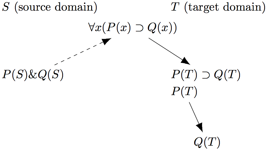 a tree diagram where s is source domain and t is target domain first - Example Of Analogy Essay