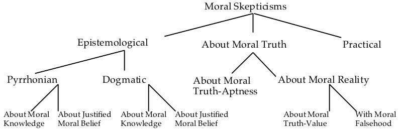 Philosophical skepticism