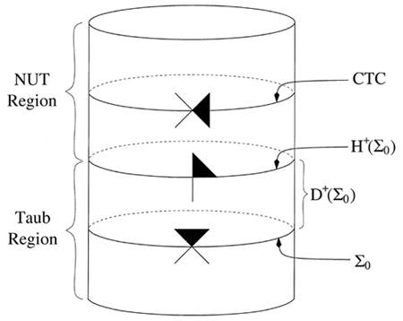 Figure 1: Misner spacetime
