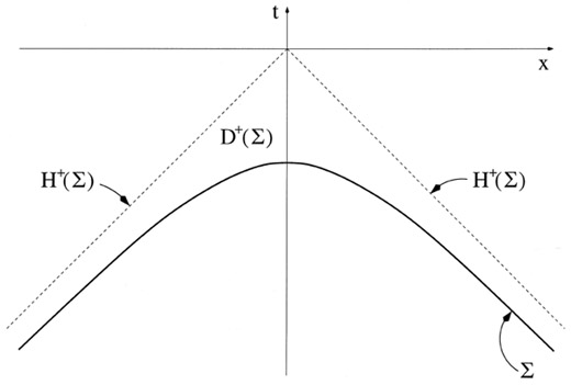 Figure 3: A bad choice of initial value surface